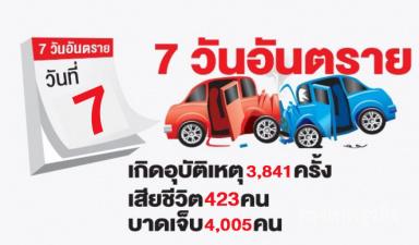สรุปผลการลดอุบัติเหตุปีใหม่ 2561
