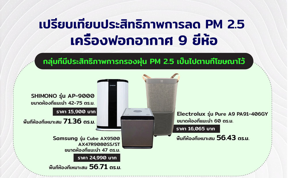 air purifier II test compare graphic rv2 OK 01 1 1