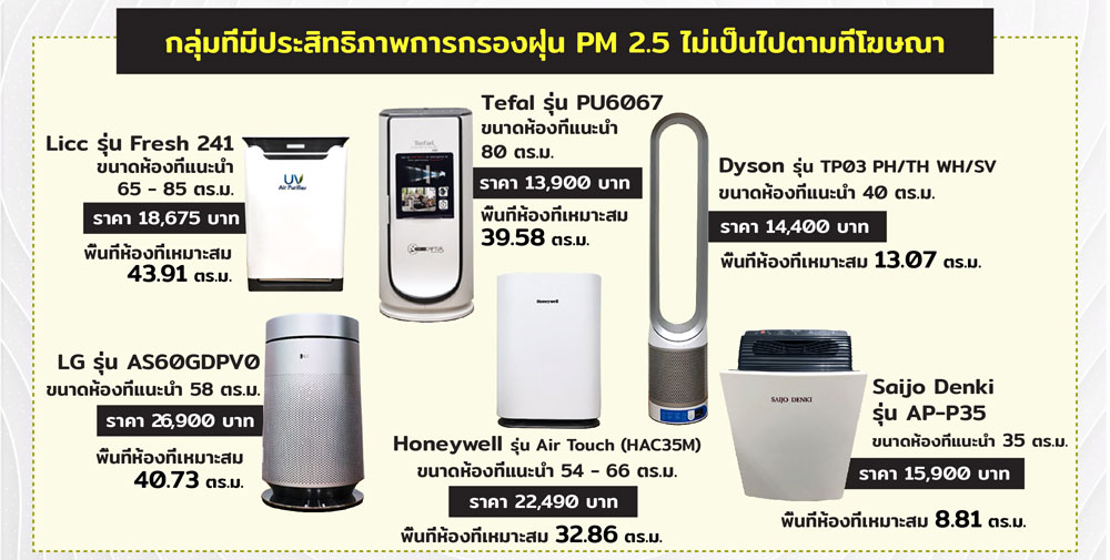 air purifier II test compare graphic rv2 OK 01 1 2