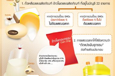 12ปี กับฉลาก GMOs ในไทย คุณรู้หรือยัง ?